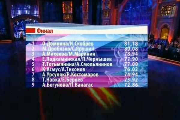 Победителями «Ледникового периода» стали Оксана Домнина и Иван Скобрев
