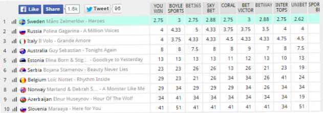 Евровидение 2015: распределение призовых мест по прогнозам букмекеров